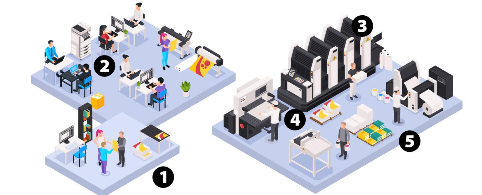 Impression supports imprimés, Oise Imprim plateforme d'impression Beauvais